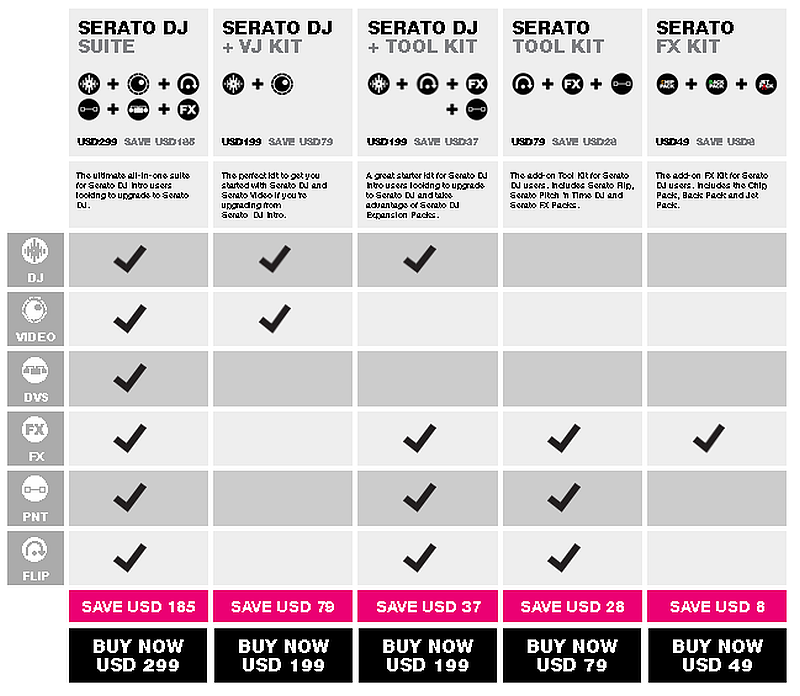 Searto DJ Kits Übersicht