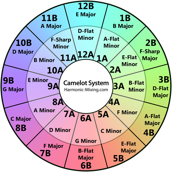 Camelot Mixing System
