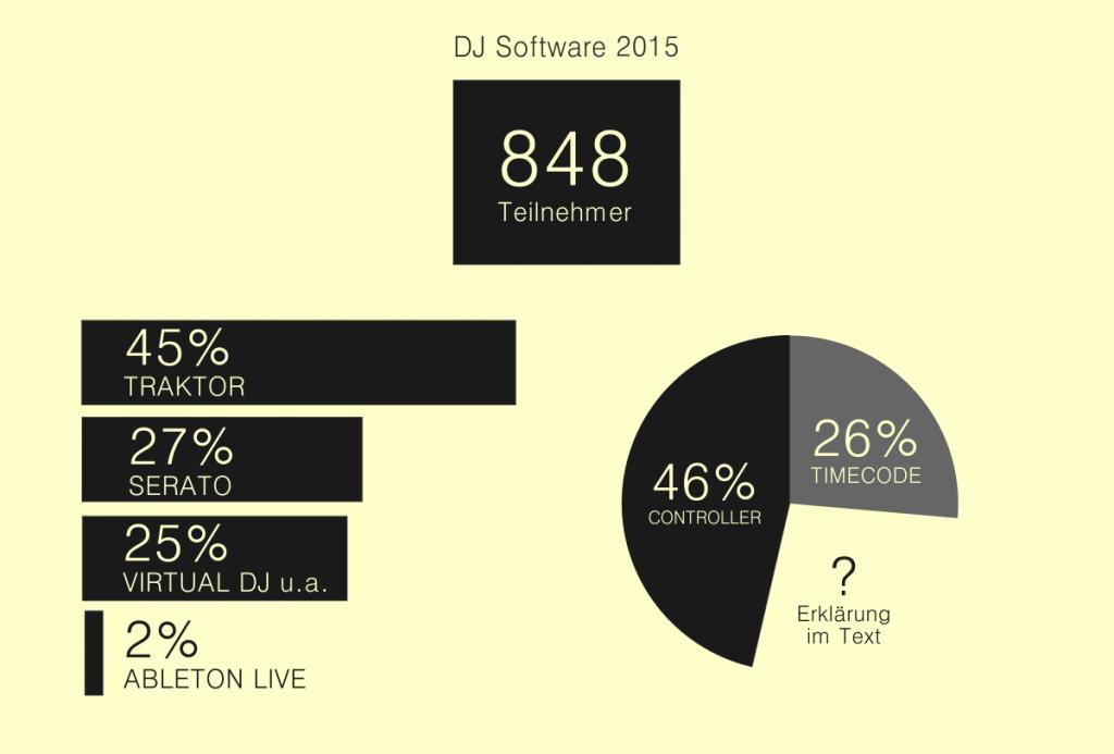 Auswertung Übersicht DJ Software