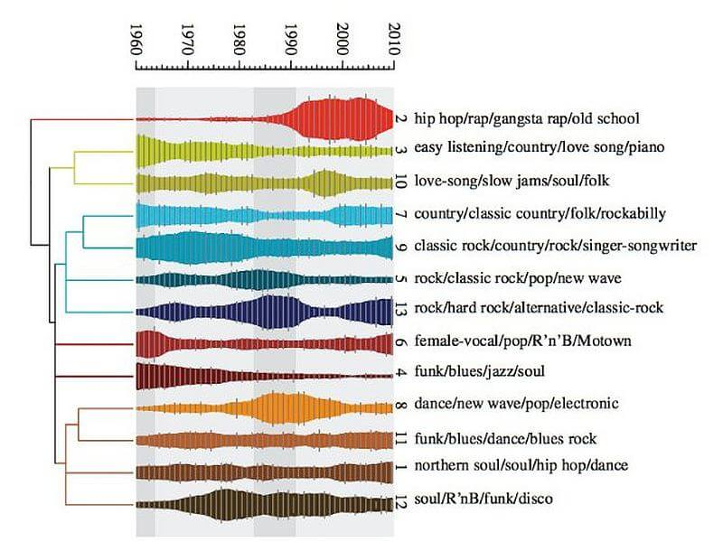 Die Evolution der Popmusik in den USA