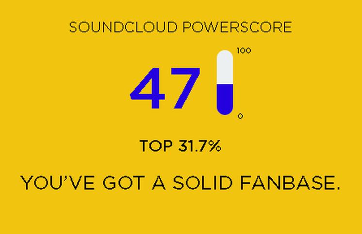 Soundcloud Powerscore