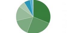 Umfrage DJ-Software 2015