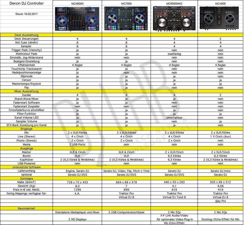 Re_Denon DJ ControllerV3.xlsx