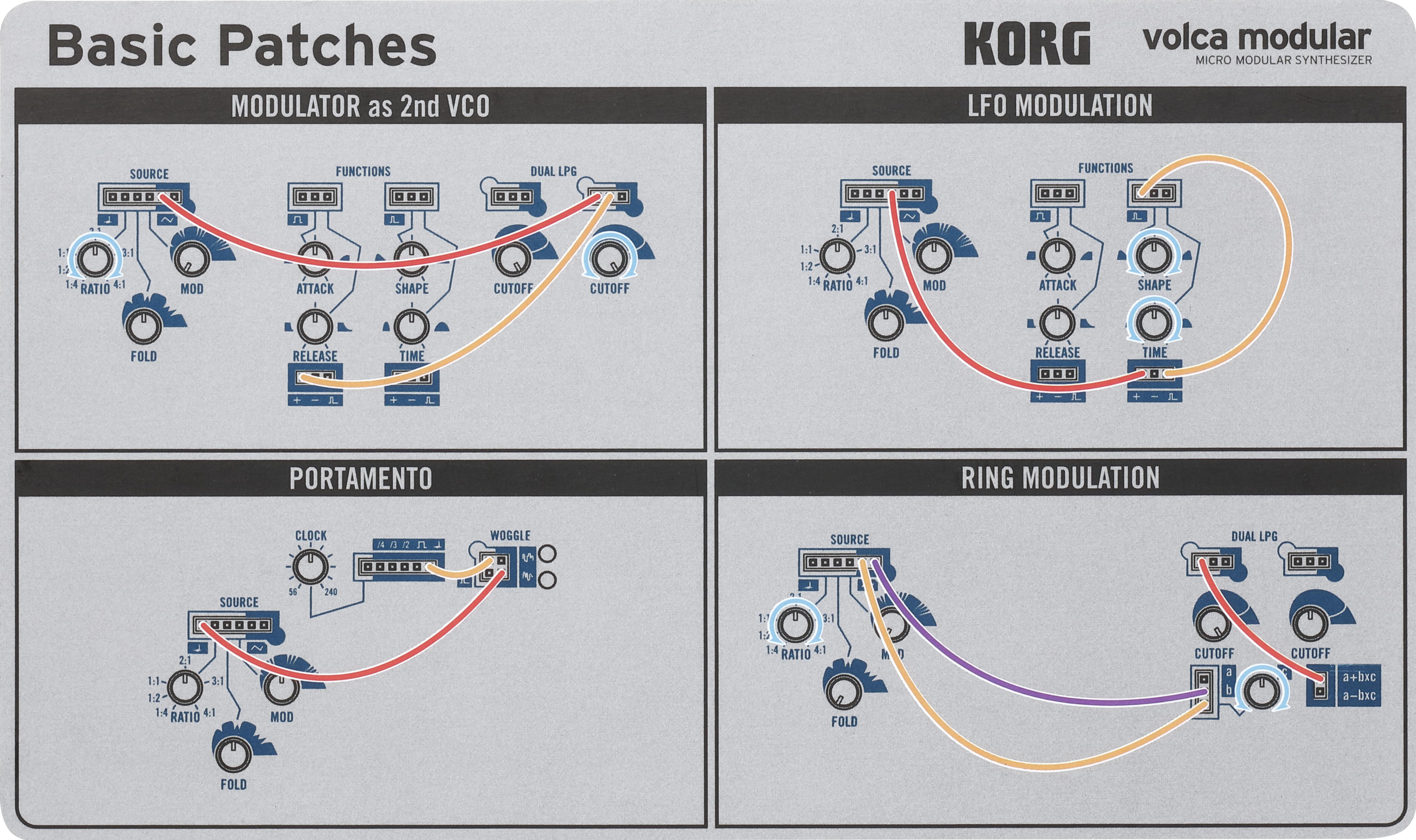 Der Volca Modular von Korg.