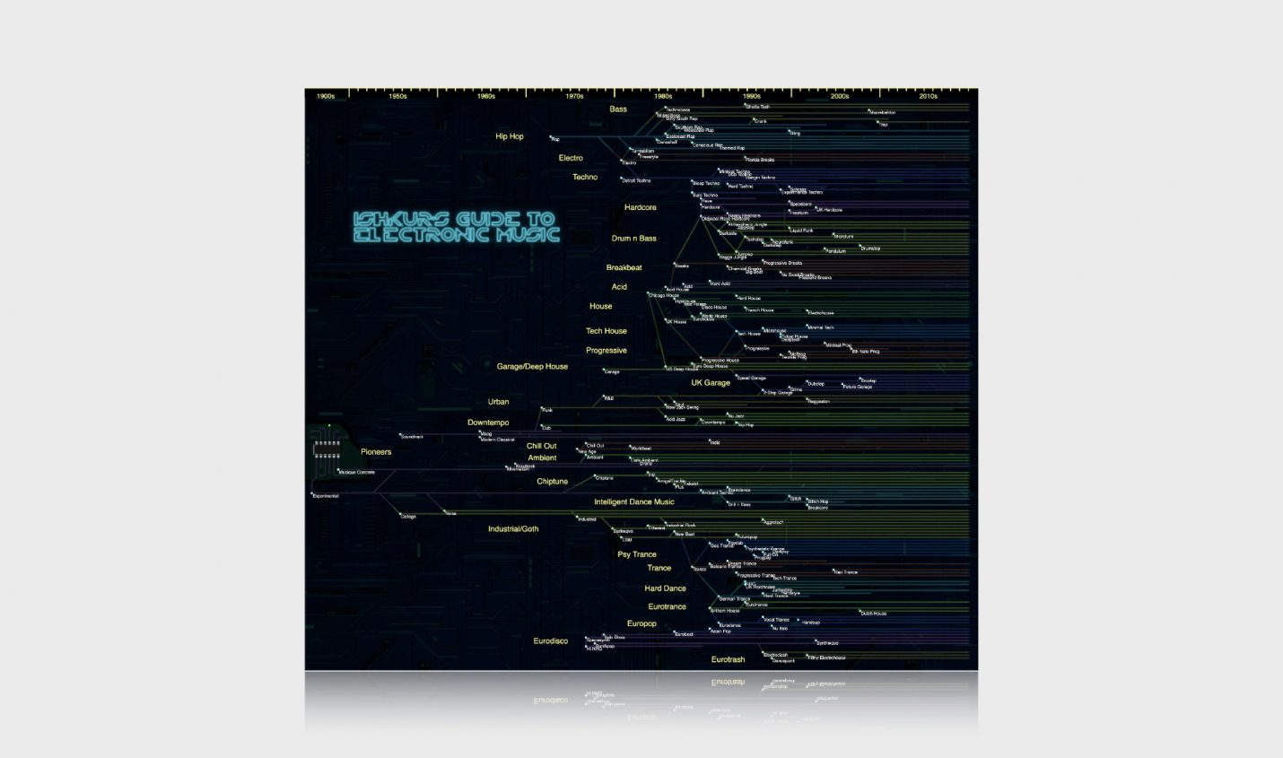 Ishkur's Guide To Electronic Music: Online-Karte für elektronische Musik