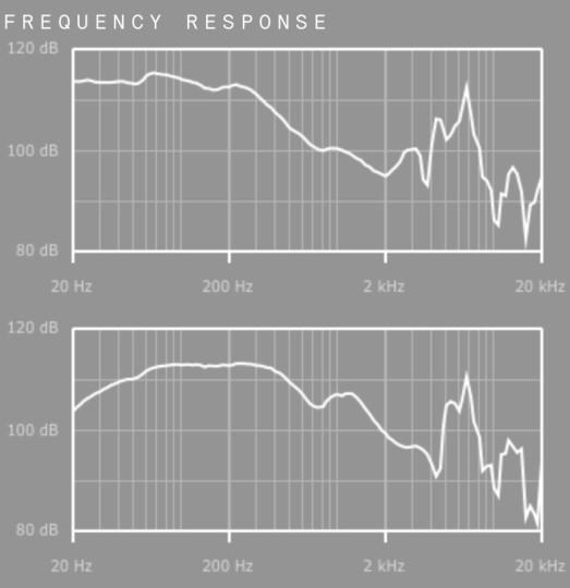 Frequenzgang So1 Treiber (oben) und S02 Treiber (unten)