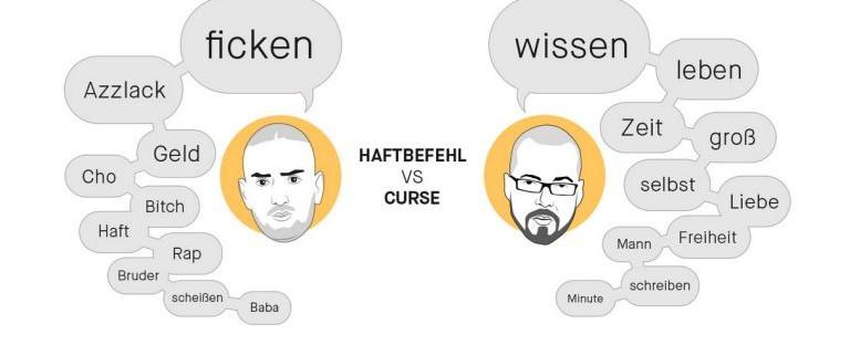 Rap Wortschatz